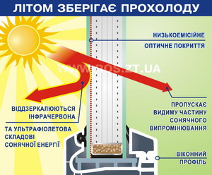 Схема роботи склопакета в літній час
